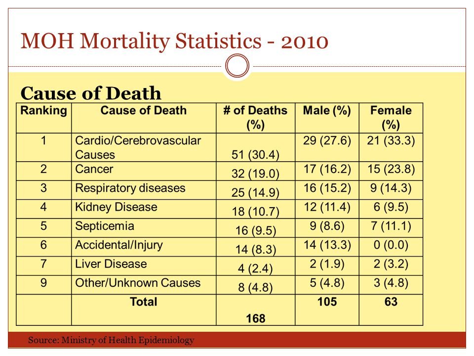 Cause of Death MOH Mortality Statistics - 2010 Source: Ministry of Health Epidemiology