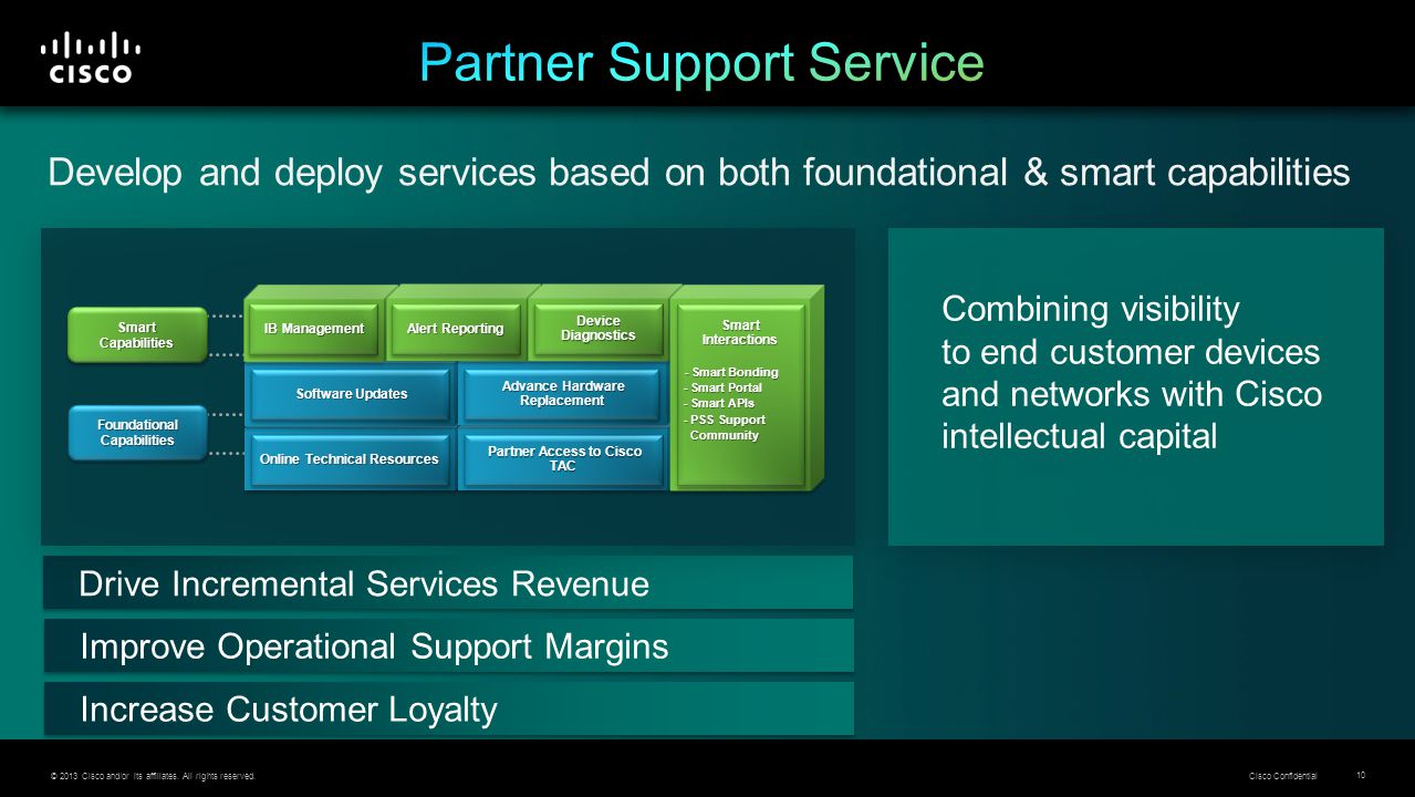 © 2013 Cisco and/or its affiliates. All rights reserved. Cisco Confidential 10 Drive Incremental Services Revenue Increase Customer Loyalty Improve Op