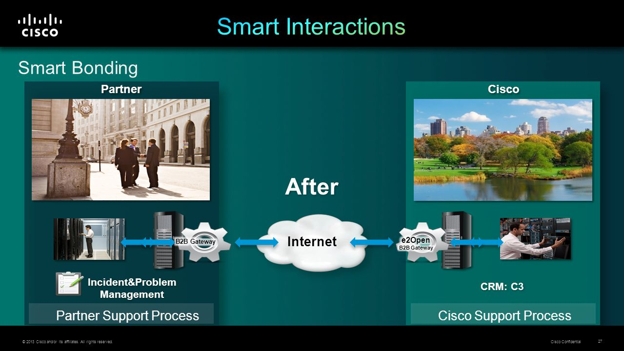 © 2013 Cisco and/or its affiliates. All rights reserved. Cisco Confidential 27 Smart Bonding After Partner Cisco Partner Support ProcessCisco Support