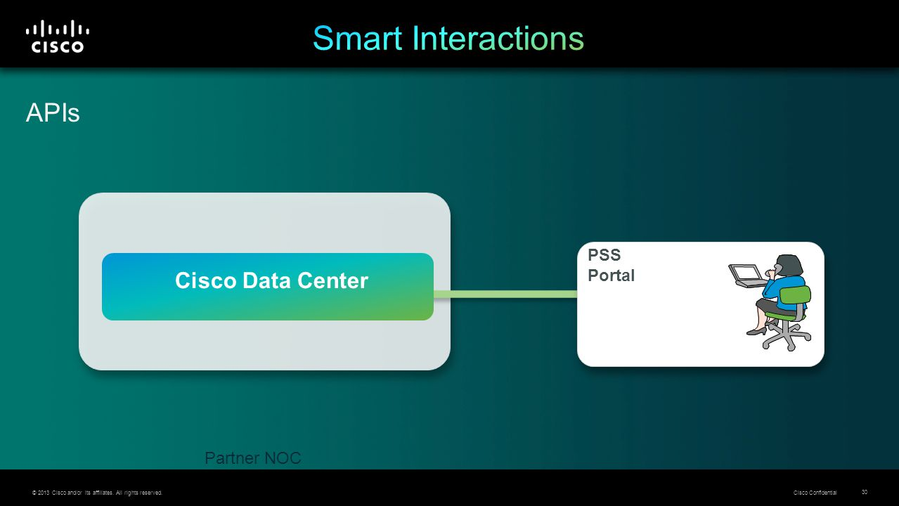 © 2013 Cisco and/or its affiliates. All rights reserved. Cisco Confidential 30 Partner NOC Cisco Data Center PSS Portal APIs