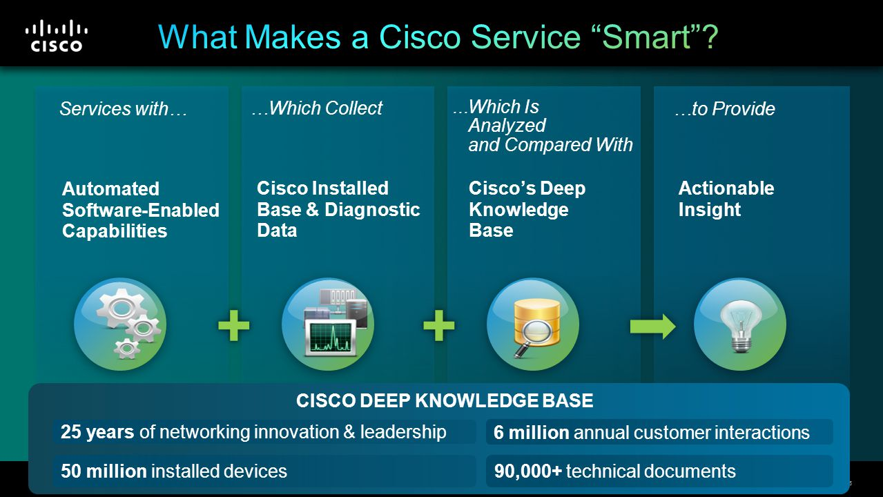 © 2013 Cisco and/or its affiliates. All rights reserved. Cisco Confidential 5 …Which Collect Cisco Installed Base & Diagnostic Data Services with… Aut
