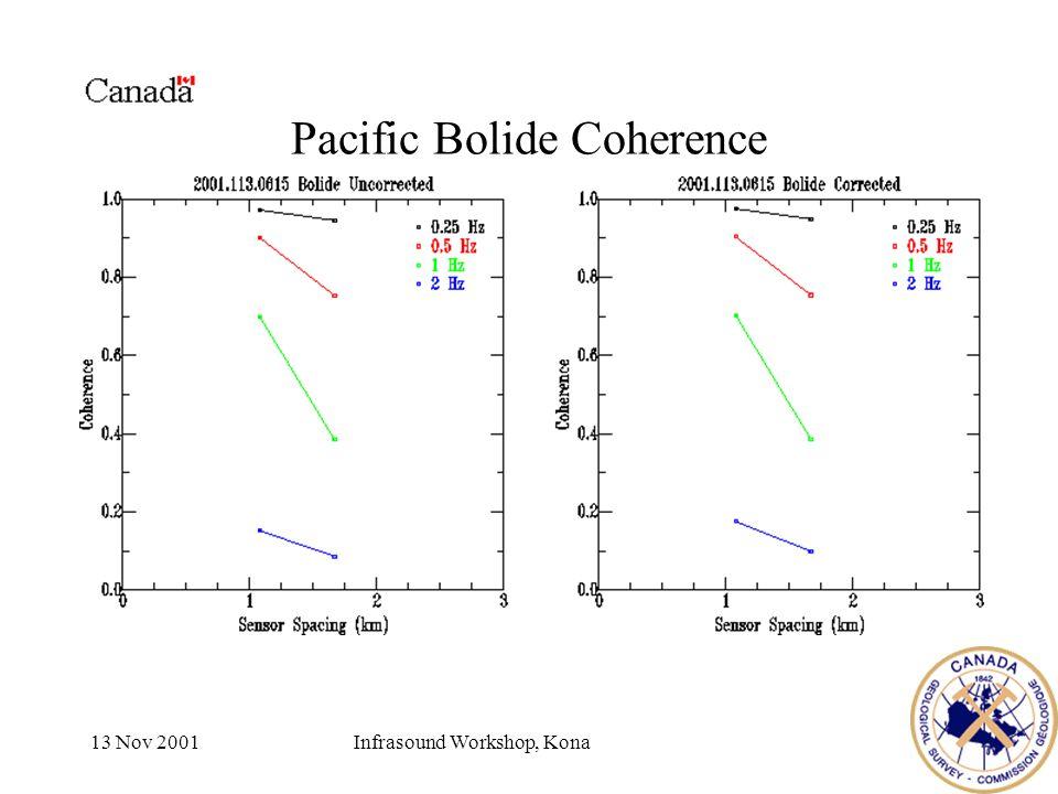 13 Nov 2001Infrasound Workshop, Kona Pacific Bolide Coherence