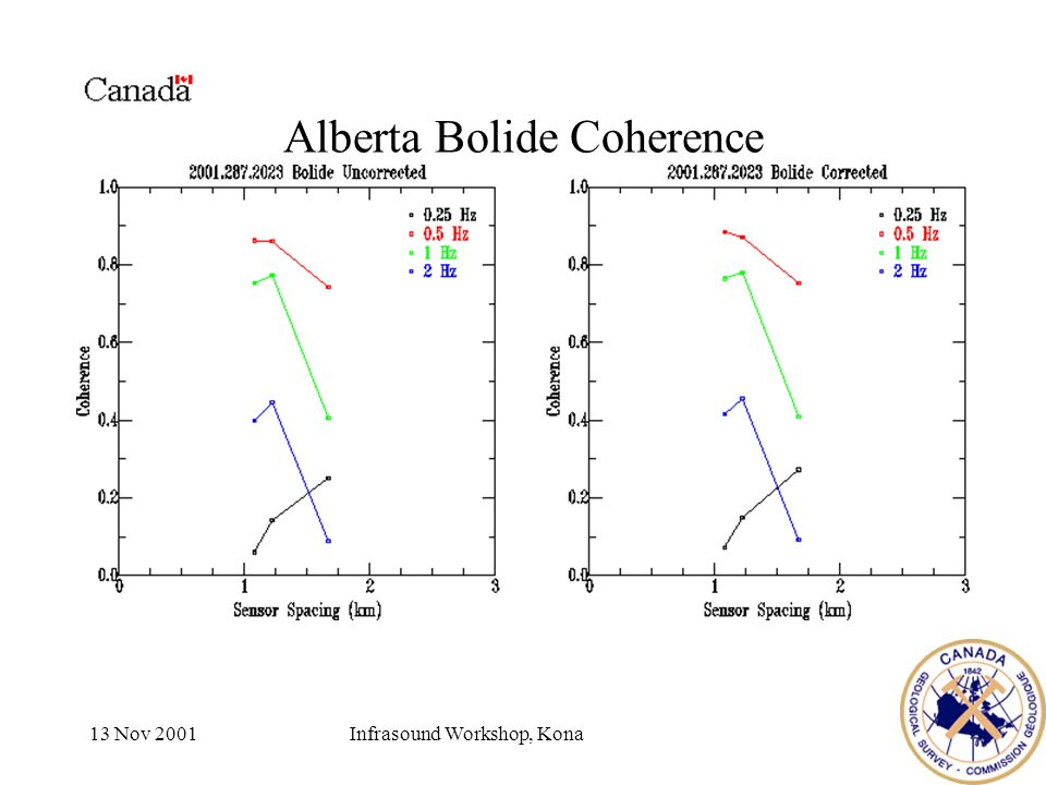 13 Nov 2001Infrasound Workshop, Kona Alberta Bolide Coherence