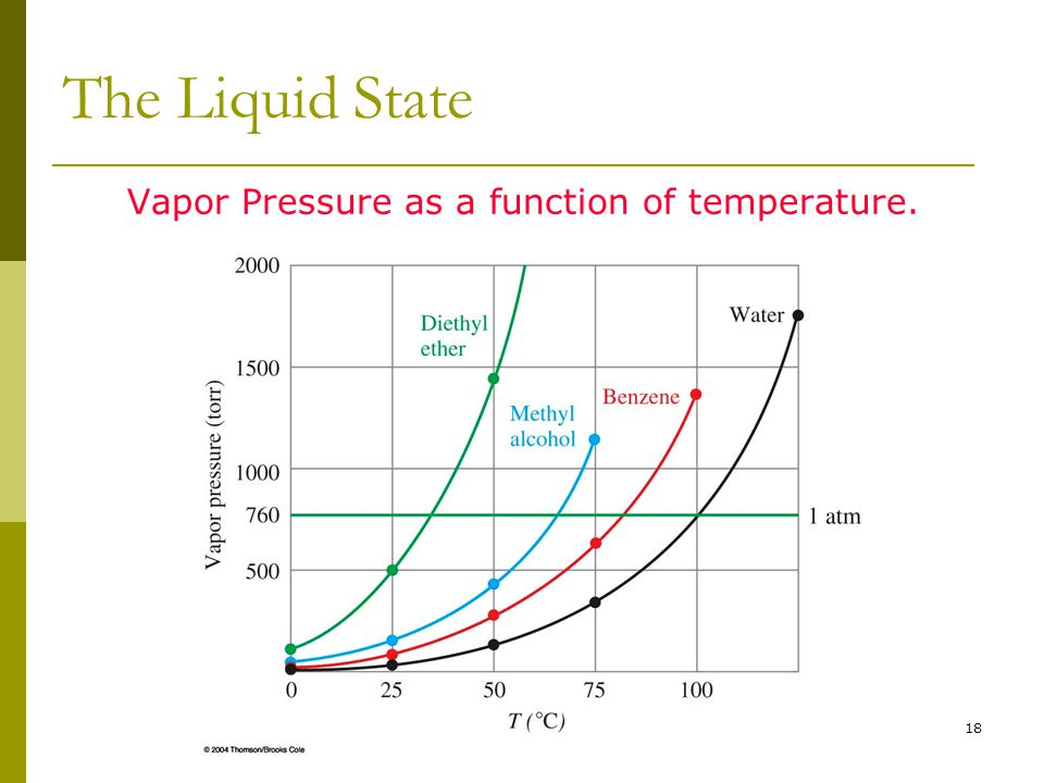 18 The Liquid State Vapor Pressure as a function of temperature.