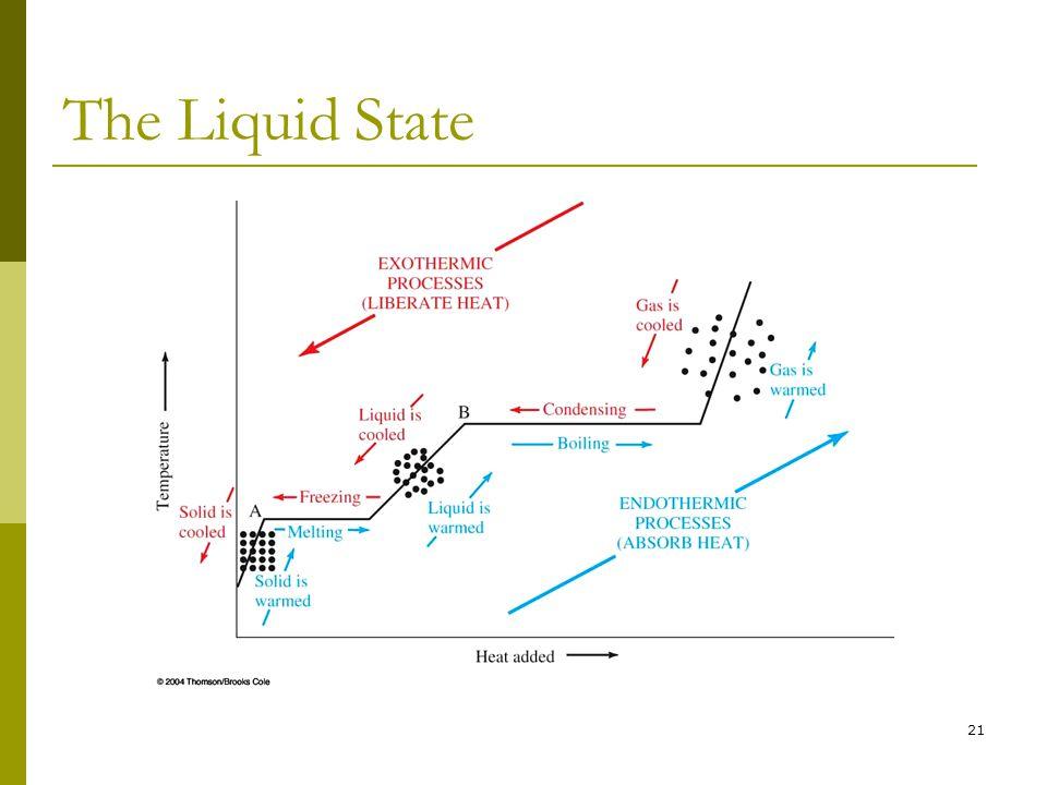 21 The Liquid State