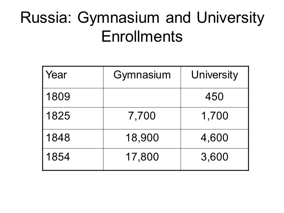 Russia: Gymnasium and University Enrollments YearGymnasiumUniversity 1809450 18257,7001,700 184818,9004,600 185417,8003,600