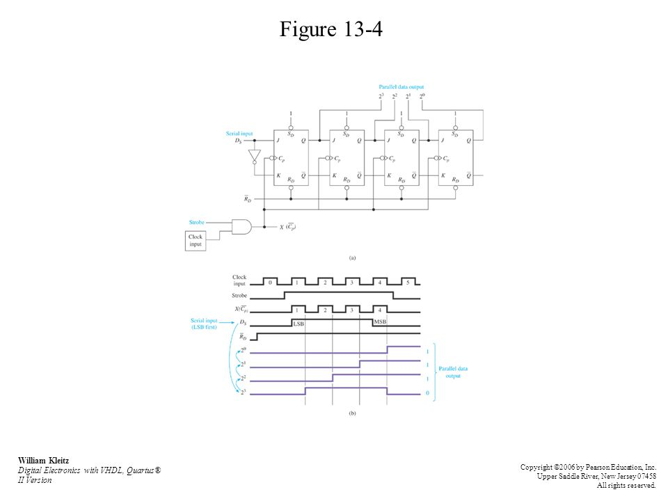 Figure 13-4 William Kleitz Digital Electronics with VHDL, Quartus® II Version Copyright ©2006 by Pearson Education, Inc. Upper Saddle River, New Jerse