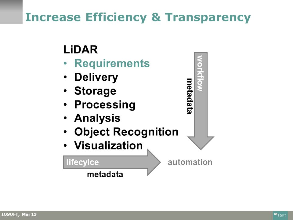 IQSOFT, Mai 13 Increase Efficiency & Transparency LiDAR Requirements Delivery Storage Processing Analysis Object Recognition Visualization workflow metadata lifecylce metadata automation
