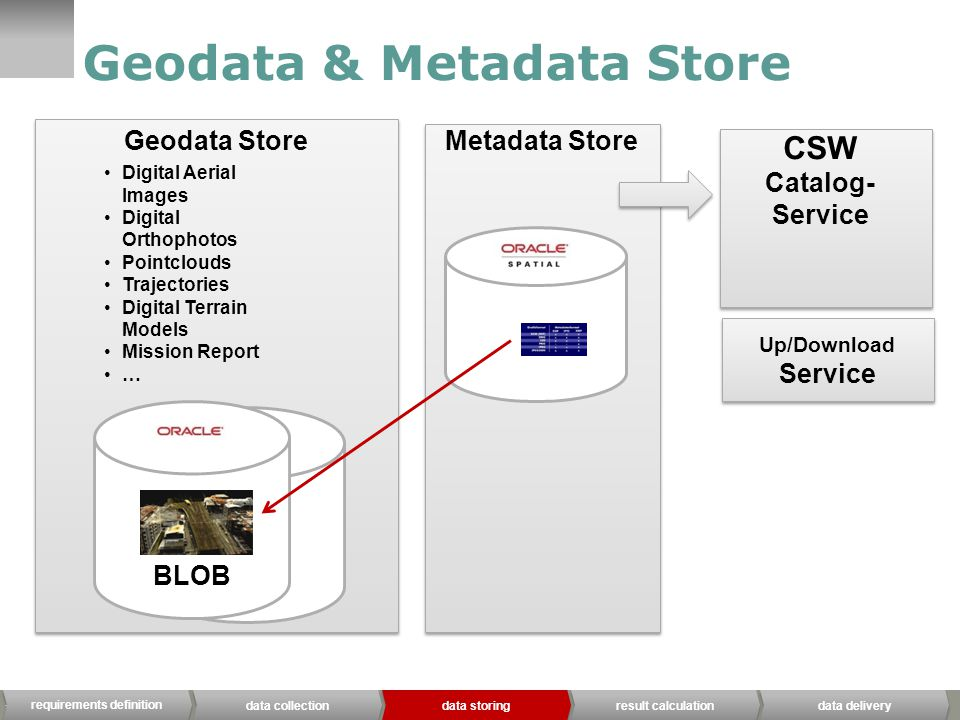 IQSOFT, Mai 13 Metadata Store BLOB Geodata Store Geodata & Metadata Store BLOB CSW Catalog- Service Up/Download Service Digital Aerial Images Digital Orthophotos Pointclouds Trajectories Digital Terrain Models Mission Report … requirements definition data collection data storing result calculation data delivery