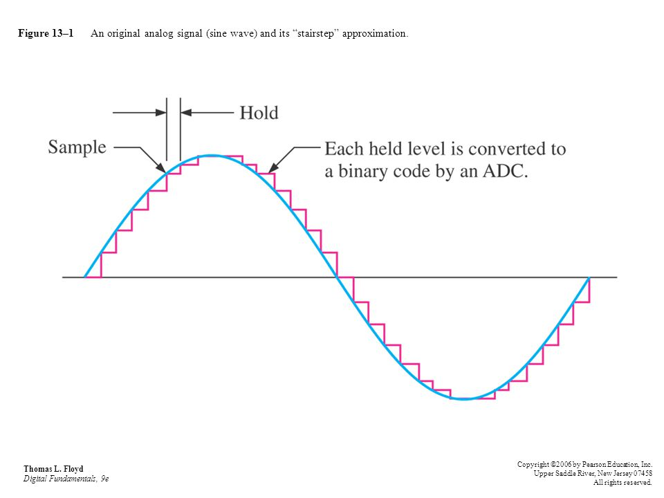 "Figure 13–1 An original analog signal (sine wave) and its ""stairstep"" approximation. Thomas L. Floyd Digital Fundamentals, 9e Copyright ©2006 by Pears"