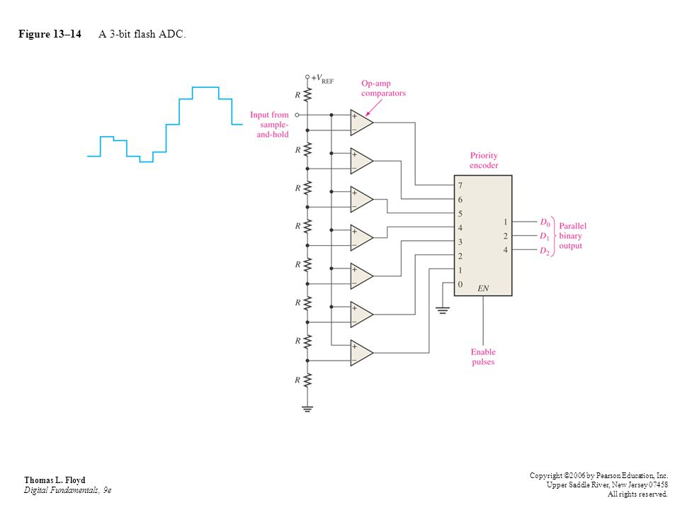 Figure 13–14 A 3-bit flash ADC. Thomas L. Floyd Digital Fundamentals, 9e Copyright ©2006 by Pearson Education, Inc. Upper Saddle River, New Jersey 074