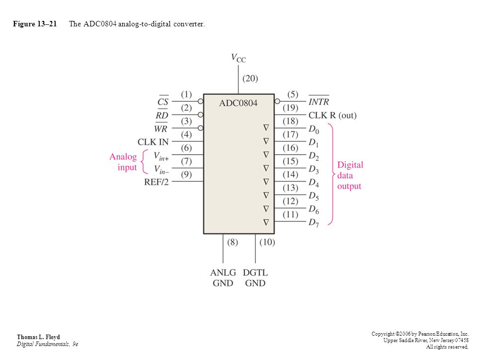 Figure 13–21 The ADC0804 analog-to-digital converter. Thomas L. Floyd Digital Fundamentals, 9e Copyright ©2006 by Pearson Education, Inc. Upper Saddle