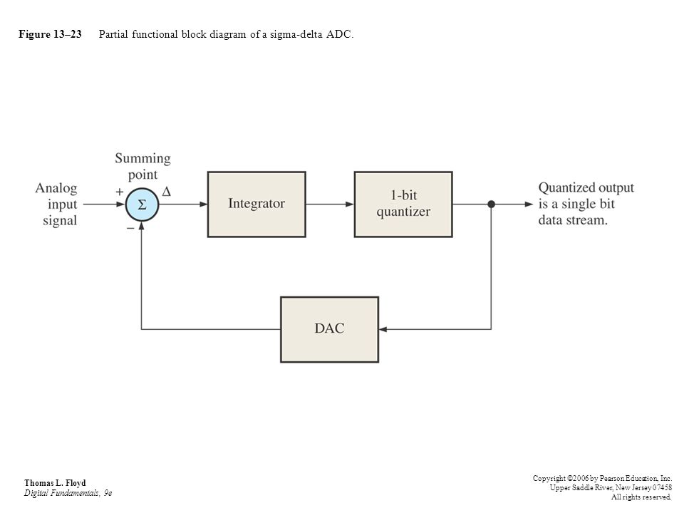 Figure 13–23 Partial functional block diagram of a sigma-delta ADC. Thomas L. Floyd Digital Fundamentals, 9e Copyright ©2006 by Pearson Education, Inc