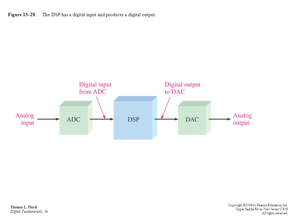 Figure 13–28 The DSP has a digital input and produces a digital output. Thomas L. Floyd Digital Fundamentals, 9e Copyright ©2006 by Pearson Education,