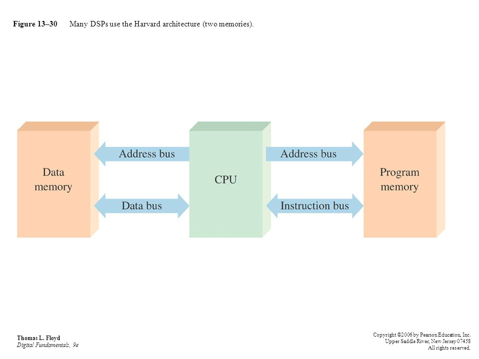 Figure 13–30 Many DSPs use the Harvard architecture (two memories). Thomas L. Floyd Digital Fundamentals, 9e Copyright ©2006 by Pearson Education, Inc