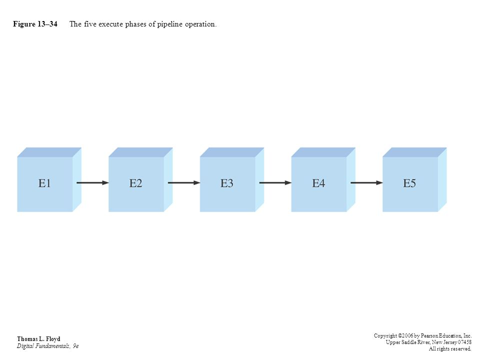 Figure 13–34 The five execute phases of pipeline operation. Thomas L. Floyd Digital Fundamentals, 9e Copyright ©2006 by Pearson Education, Inc. Upper