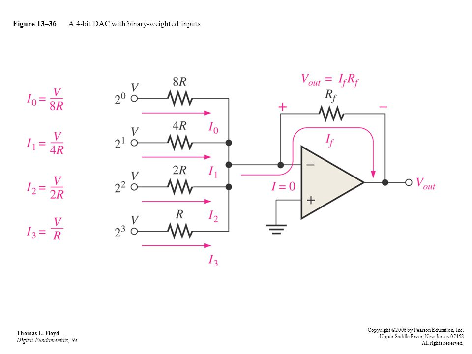 Figure 13–36 A 4-bit DAC with binary-weighted inputs. Thomas L. Floyd Digital Fundamentals, 9e Copyright ©2006 by Pearson Education, Inc. Upper Saddle