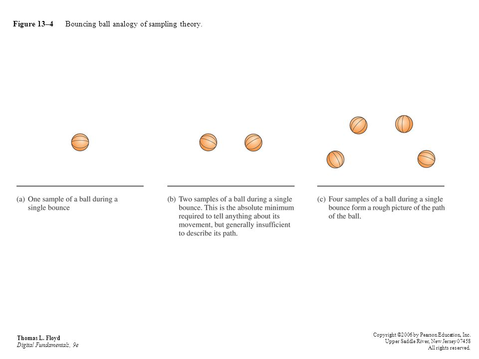 Figure 13–4 Bouncing ball analogy of sampling theory. Thomas L. Floyd Digital Fundamentals, 9e Copyright ©2006 by Pearson Education, Inc. Upper Saddle