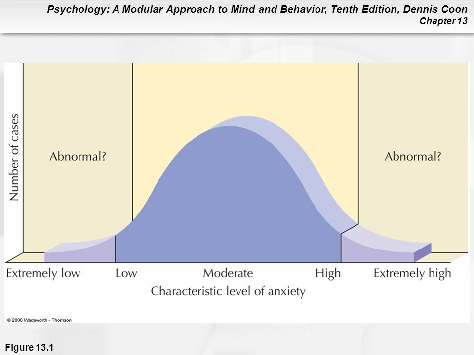 Psychology: A Modular Approach to Mind and Behavior, Tenth Edition, Dennis Coon Chapter 13 Bipolar Disorders Bipolar I Disorder: Extreme mania and deep depression; one type of manic-depressive illness –Mania: Excited, hyperactive, energetic, grandiose behavior Bipolar II Disorder: Person is mainly sad but has one or more hypomanic episodes (mild mania)