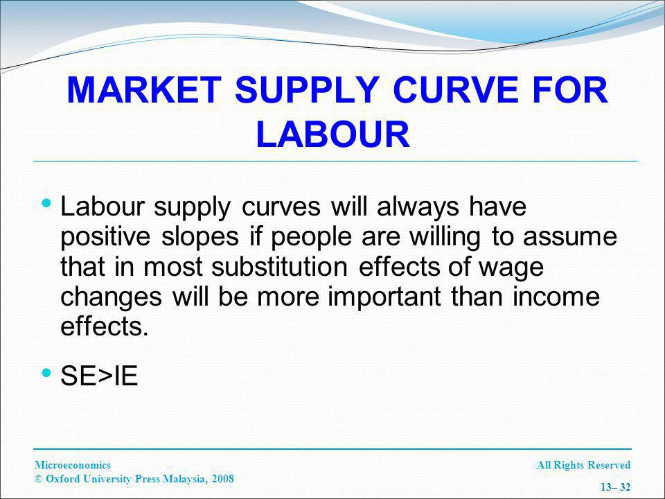 All Rights ReservedMicroeconomics © Oxford University Press Malaysia, 2008 13– 32 MARKET SUPPLY CURVE FOR LABOUR Labour supply curves will always have positive slopes if people are willing to assume that in most substitution effects of wage changes will be more important than income effects.