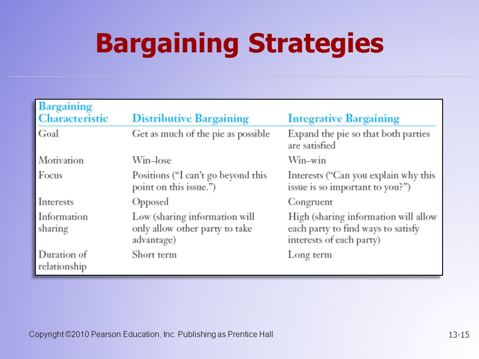 Copyright ©2010 Pearson Education, Inc. Publishing as Prentice Hall 13-15 Bargaining Strategies