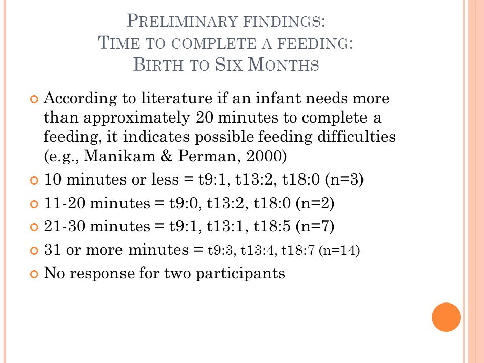 P RELIMINARY FINDINGS : T IME TO COMPLETE A FEEDING : B IRTH TO S IX M ONTHS According to literature if an infant needs more than approximately 20 minutes to complete a feeding, it indicates possible feeding difficulties (e.g., Manikam & Perman, 2000) 10 minutes or less = t9:1, t13:2, t18:0 (n=3) 11-20 minutes = t9:0, t13:2, t18:0 (n=2) 21-30 minutes = t9:1, t13:1, t18:5 (n=7) 31 or more minutes = t9:3, t13:4, t18:7 (n=14) No response for two participants
