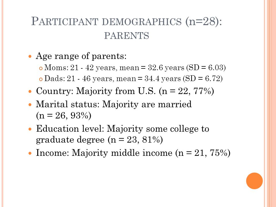 P ARTICIPANT DEMOGRAPHICS (n=28): PARENTS Age range of parents: Moms: 21 - 42 years, mean = 32.6 years (SD = 6.03) Dads: 21 - 46 years, mean = 34.4 years (SD = 6.72) Country: Majority from U.S.