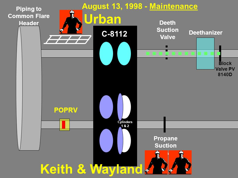 Piping to Common Flare Header POPRV Deethanizer Propane Suction Valve Deeth Suction Valve C-8112 Block Valve PV 8140D Cylinders 1 & 2 Keith & Wayland Urban August 13, 1998 - Maintenance
