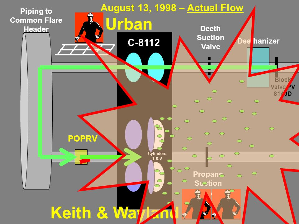 Piping to Common Flare Header POPRV Deethanizer Propane Suction Valve Deeth Suction Valve C-8112 Block Valve PV 8140D Cylinders 1 & 2 Keith & Wayland Urban August 13, 1998 – Actual Flow