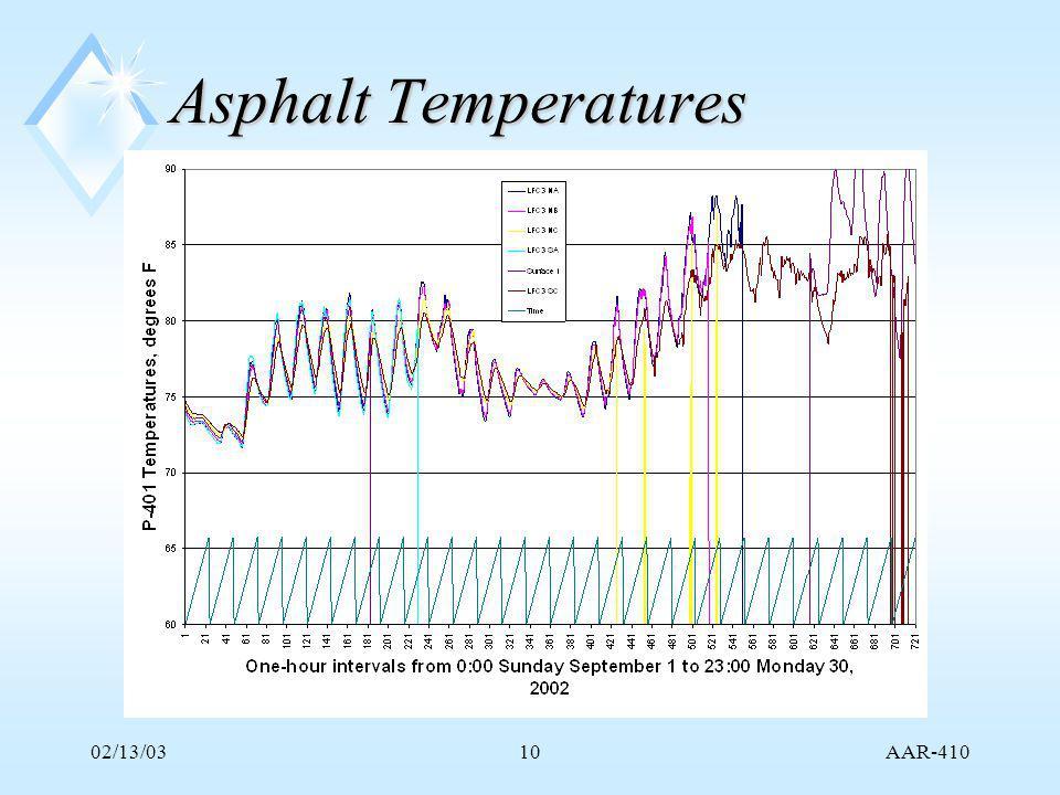 AAR-410 02/13/0310 Asphalt Temperatures