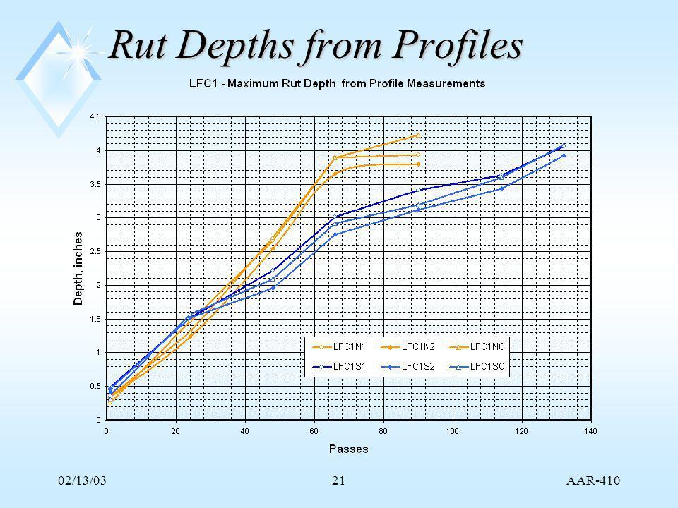 AAR-410 02/13/0321 Rut Depths from Profiles