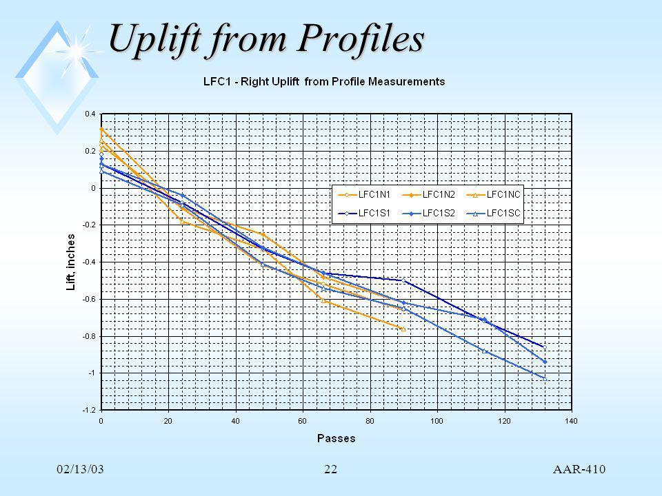 AAR-410 02/13/0322 Uplift from Profiles