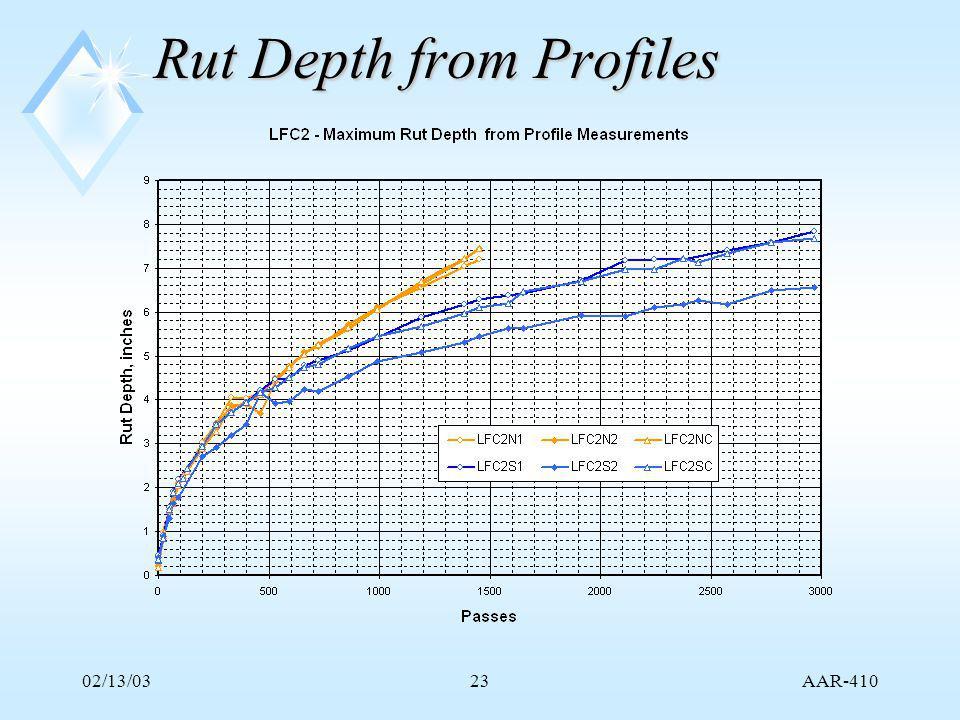 AAR-410 02/13/0323 Rut Depth from Profiles