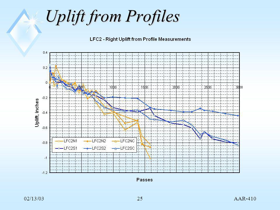 AAR-410 02/13/0325 Uplift from Profiles