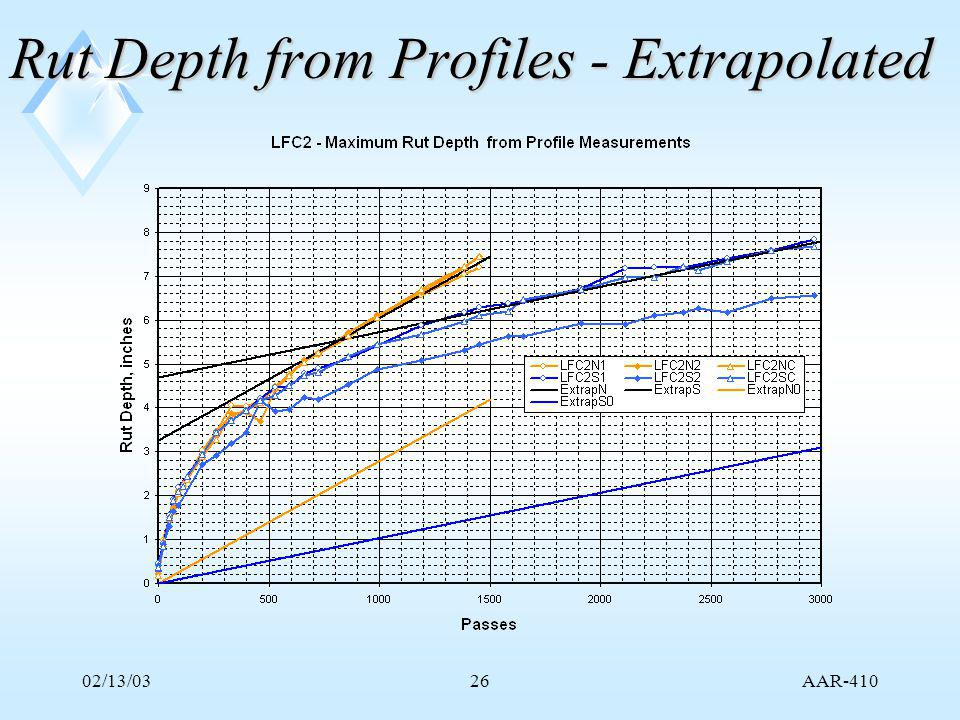 AAR-410 02/13/0326 Rut Depth from Profiles - Extrapolated