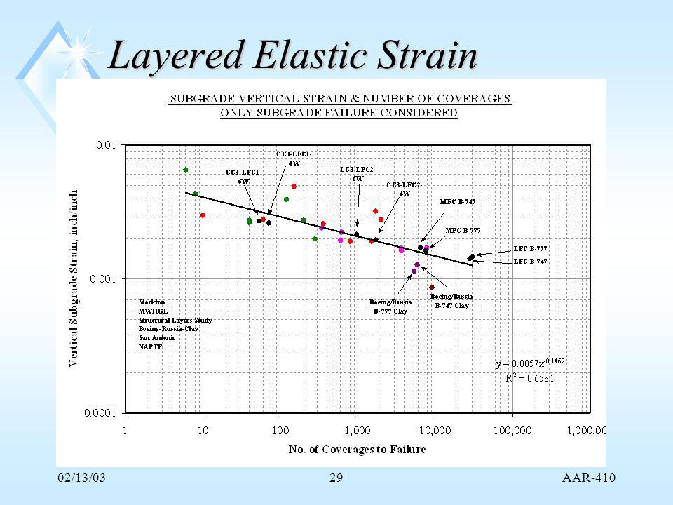 AAR-410 02/13/0329 Layered Elastic Strain