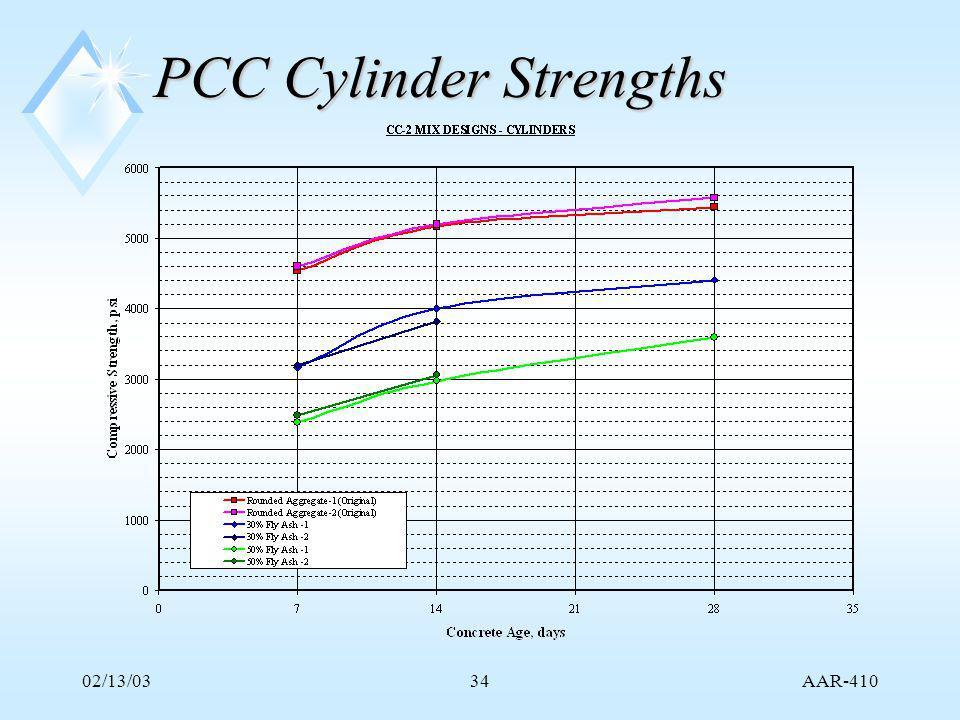 AAR-410 02/13/0334 PCC Cylinder Strengths