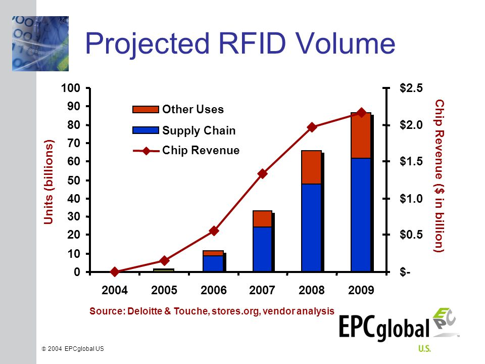 INSERT GRAPHIC SQUARE HERE  2004 EPCglobal US Projected RFID Volume Source: Deloitte & Touche, stores.org, vendor analysis 0 10 20 30 40 50 60 70 80