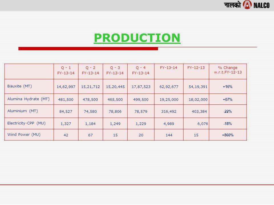 PRODUCTION Q - 1 FY-13-14 Q - 2 FY-13-14 Q - 3 FY-13-14 Q - 4 FY-13-14 FY-12-13% Change w.r.t.FY-12-13 Bauxite (MT) 14,62,99715,21,71215,20,44517,87,52362,92,677 54,19,391 +16% Alumina Hydrate (MT) 481,500478,500465,500499,50019,25,000 18,02,000 +07% Aluminium (MT) 84,52774,58078,80678,579316,492 403,384 -22% Electricity-CPP (MU) 1,3271,1841,2491,2294,989 6,076 -18% Wind Power (MU) 4267152014415 +860%