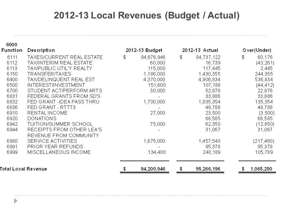 2012-13 Local Revenues (Budget / Actual)