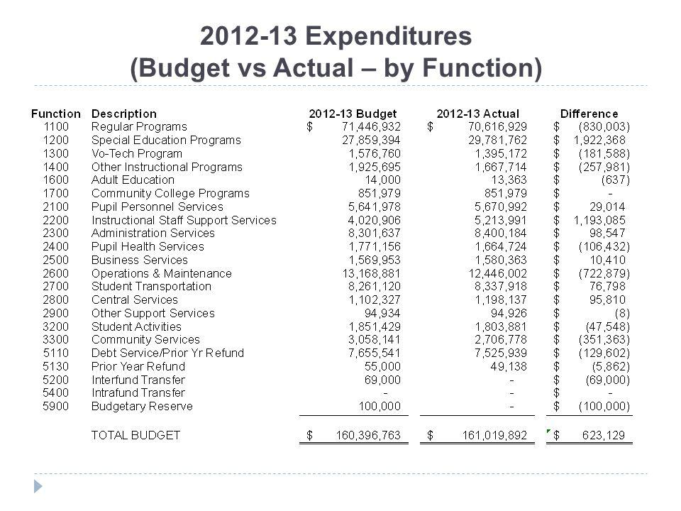 2012-13 Actual Revenue & Expenditure Summary REVENUES EXPENDITURES Description Actual 2012-13 Local Revenue$ 95,266,196 State Revenue57,225,252 Federal Revenue8,580,039 Other Revenue 2,400,587 TOTAL REVENUE$ 163,472,074 Description Actual 2012-13 Instruction$ 104,326,919 Support Services44,607,237 Non-instructional Services4,510,659 Other Expenditures 7,575,077 TOTAL EXPENDITURES$ 161,019,892 SURPLUS = $2,452,182