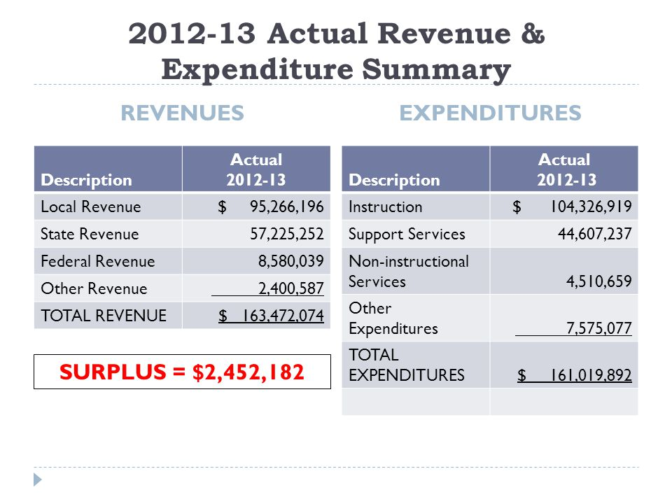 2012-13 Actual Revenue & Expenditure Summary REVENUES EXPENDITURES Description Actual 2012-13 Local Revenue$ 95,266,196 State Revenue57,225,252 Federal Revenue8,580,039 Other Revenue 2,400,587 TOTAL REVENUE$ 163,472,074 Description Actual 2012-13 Instruction$ 104,326,919 Support Services44,607,237 Non-instructional Services4,510,659 Other Expenditures 7,575,077 TOTAL EXPENDITURES$ 161,019,892 SURPLUS = $2,452,182