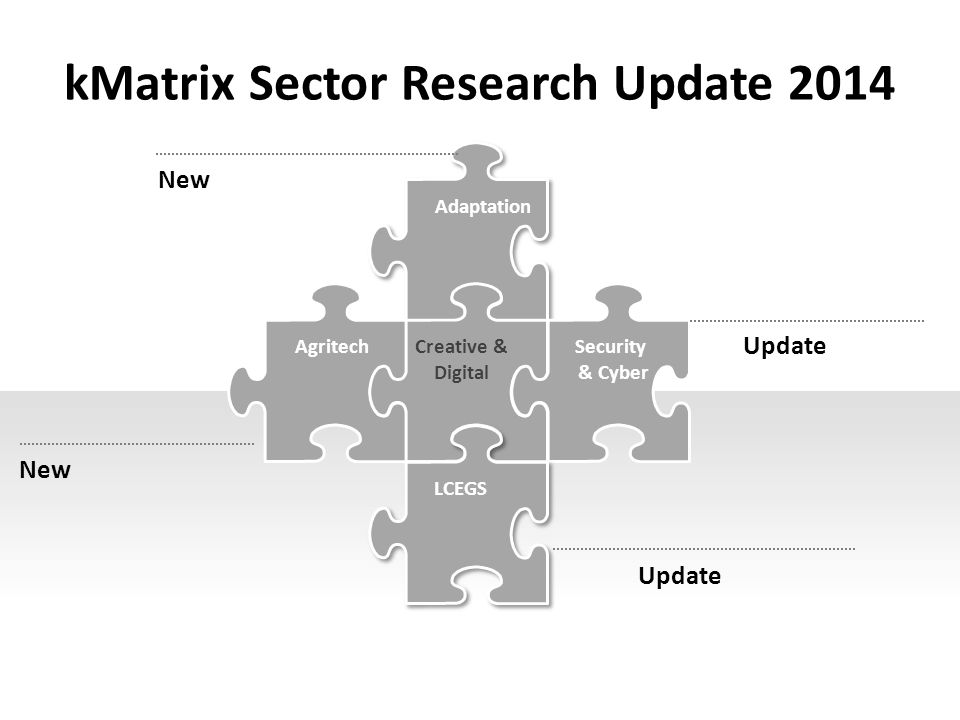 kMatrix Sector Research Update 2014 Adaptation AgritechSecurity & Cyber LCEGS New Update Creative & Digital