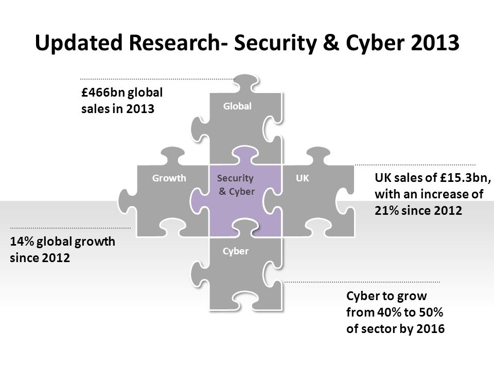 Updated Research- Security & Cyber 2013 Global GrowthSecurity & Cyber UK Cyber £466bn global sales in 2013 14% global growth since 2012 UK sales of £15.3bn, with an increase of 21% since 2012 Cyber to grow from 40% to 50% of sector by 2016