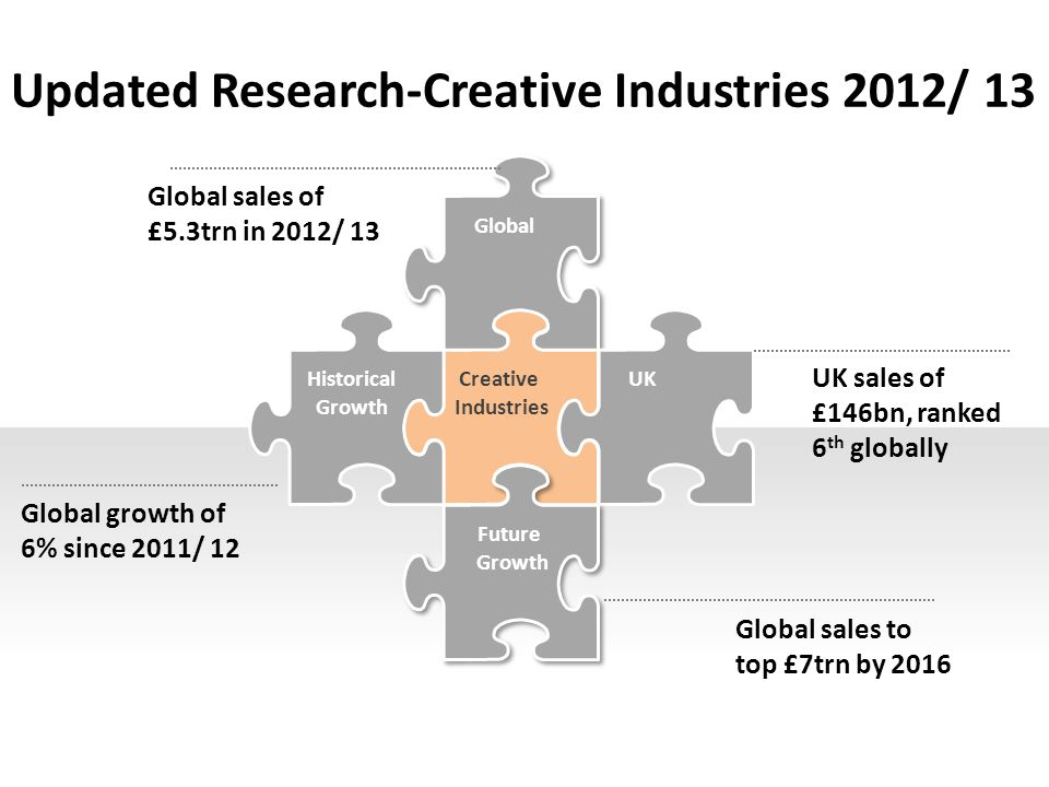 Updated Research-Creative Industries 2012/ 13 Global Historical Growth Creative Industries UK Future Growth Global sales of £5.3trn in 2012/ 13 Global growth of 6% since 2011/ 12 UK sales of £146bn, ranked 6 th globally Global sales to top £7trn by 2016