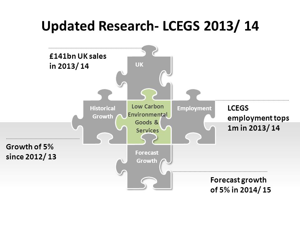 Updated Research- LCEGS 2013/ 14 UK Historical Growth Employment Forecast Growth £141bn UK sales in 2013/ 14 Growth of 5% since 2012/ 13 LCEGS employment tops 1m in 2013/ 14 Forecast growth of 5% in 2014/ 15 Low Carbon Environmental Goods & Services