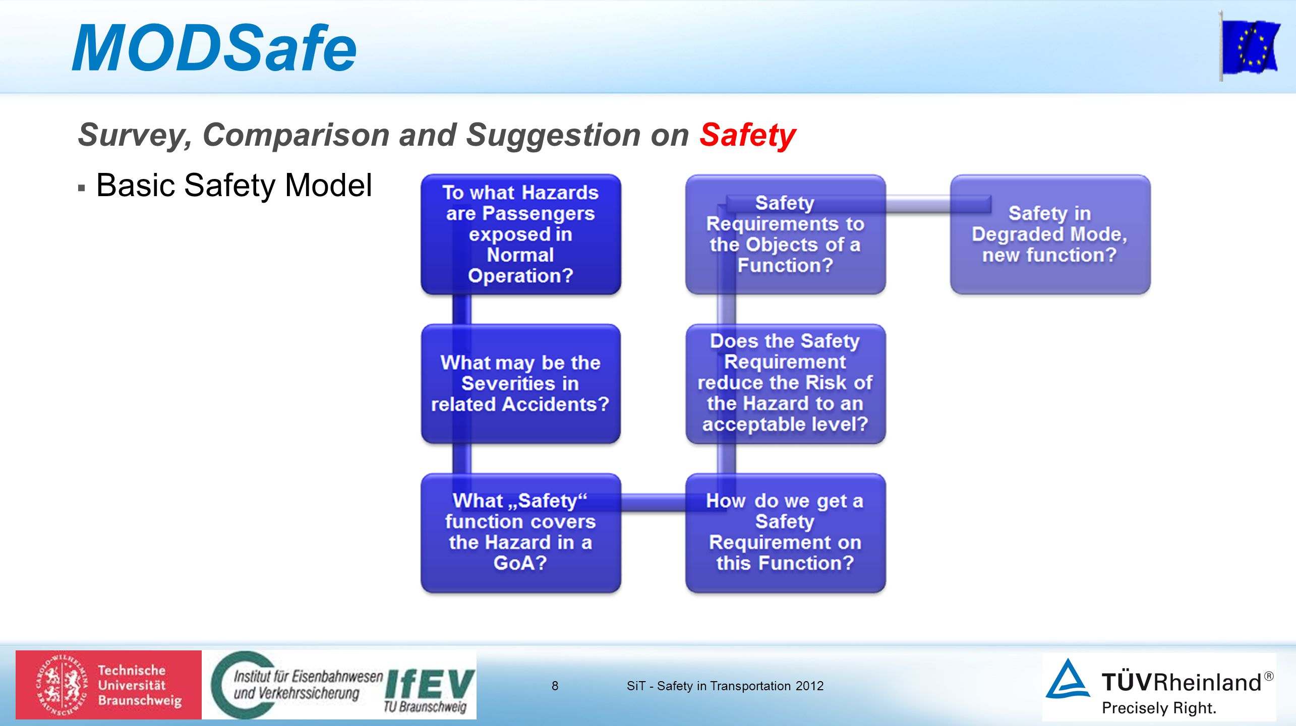 8 MODSafe Survey, Comparison and Suggestion on Safety  Basic Safety Model SiT - Safety in Transportation 2012