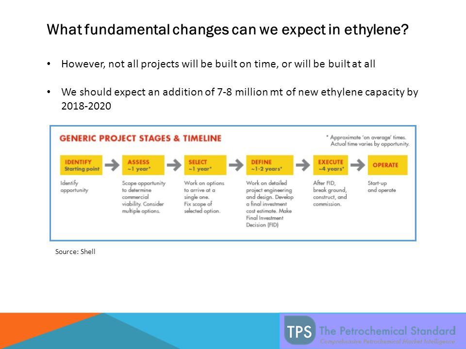 What fundamental changes can we expect in ethylene.