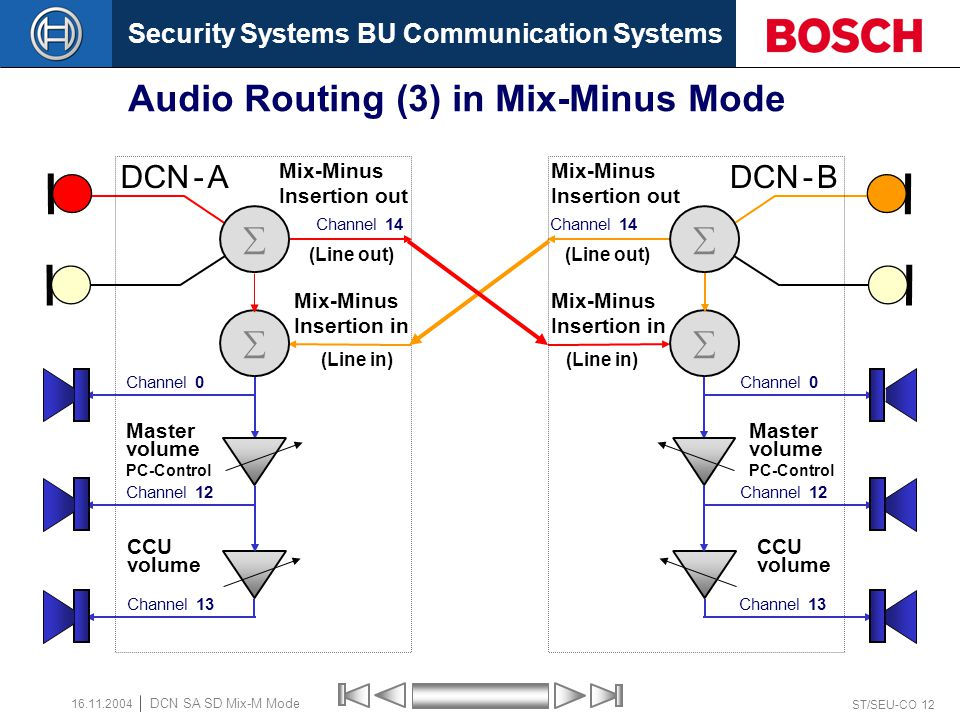 Security Systems BU Communication Systems ST/SEU-CO 11 DCN SA SD Mix-M Mode 16.11.2004 Audio Routing (2) in Mix-Minus Mode (Line out) Channel 14  CCU volume (Line in)  Channel 0 Channel 12 Channel 13 Master volume PC-Control DCN - A Mix-Minus Insertion out Mix-Minus Insertion in (Line out) Channel 14  CCU volume (Line in)  Channel 0 Channel 12 Channel 13 Master volume PC-Control DCN - B Mix-Minus Insertion out Mix-Minus Insertion in