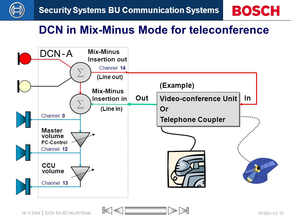 Security Systems BU Communication Systems ST/SEU-CO 12 DCN SA SD Mix-M Mode 16.11.2004 Audio Routing (3) in Mix-Minus Mode (Line out) Channel 14  CCU